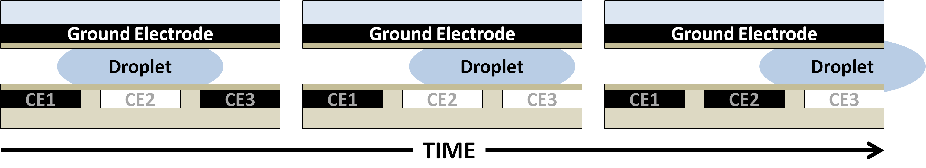 Fig2: Droplet Movement via electrophoresis