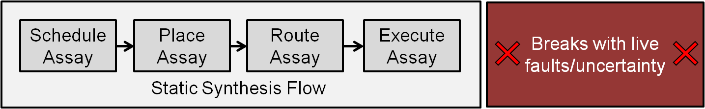 Figure 6: A static synthesis flow, which does not incorporate live feedback, cannot respond to runtime errors.